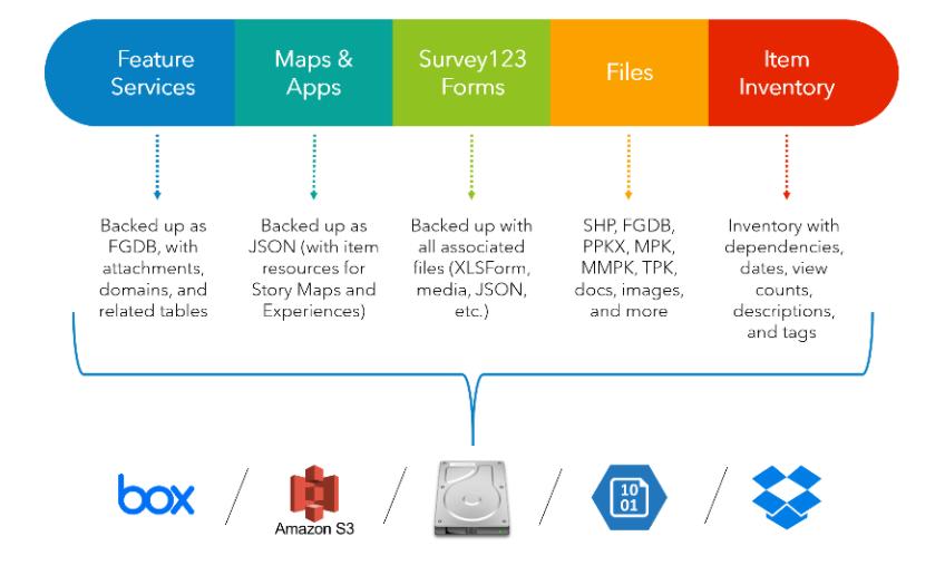ArcGIS Online/Portal Backup Utility (Windows Desktop Application)