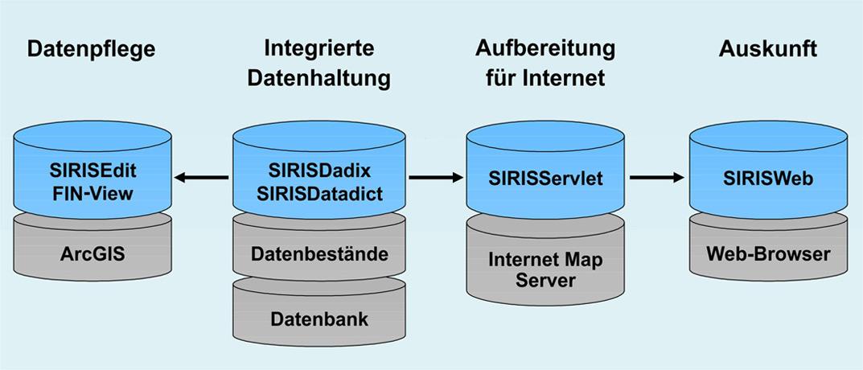 SIRIS: GIS-Gesamtsystem zur Verwaltung und Pflege von Geodaten