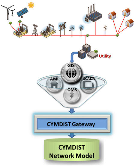 CYME Gateway