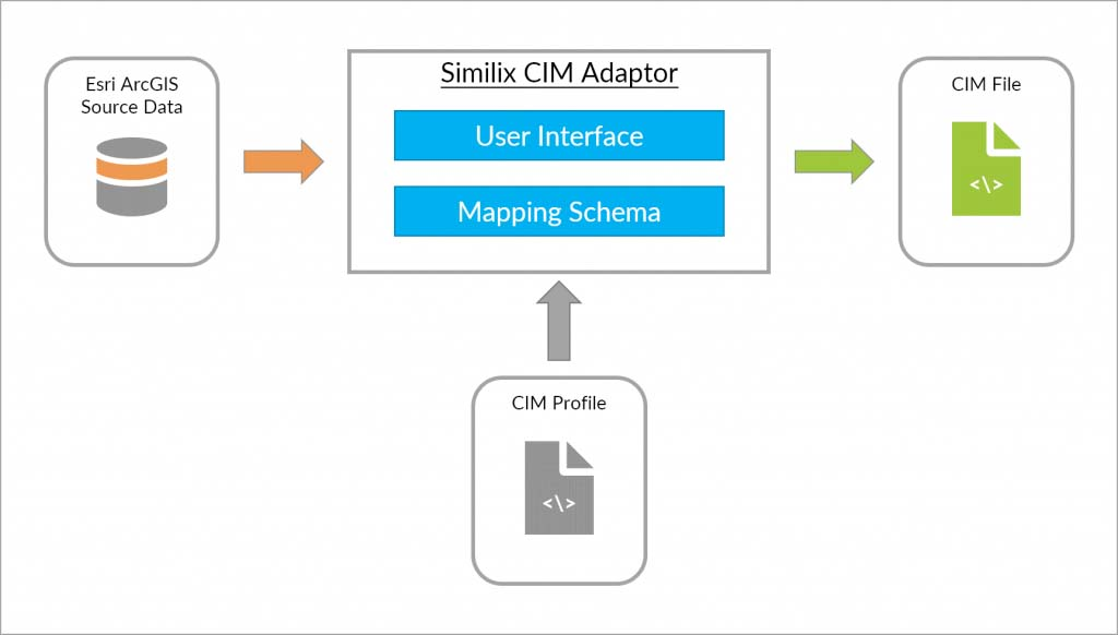 Similix CIM Adaptor for ArcGIS