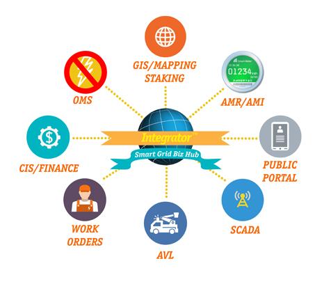 mPower Integrator™