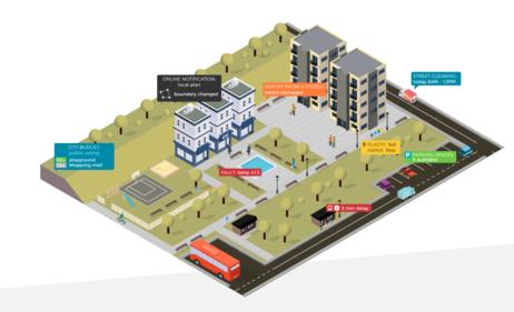Smartcity GIS
